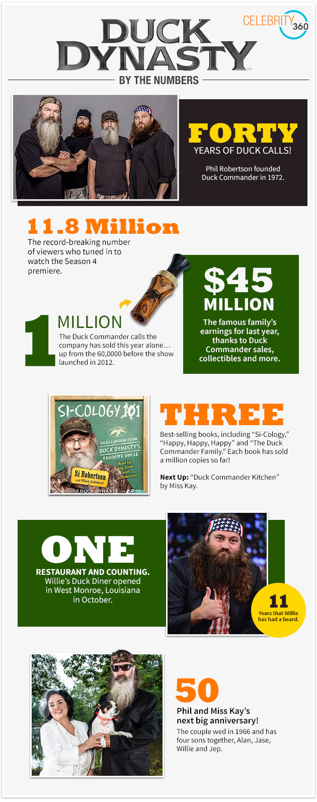 duck-dynasty-by-the-numbers